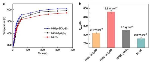 苏大张晓宏&何乐Nature Energy:受温室效应启发的光热CO2催化体系