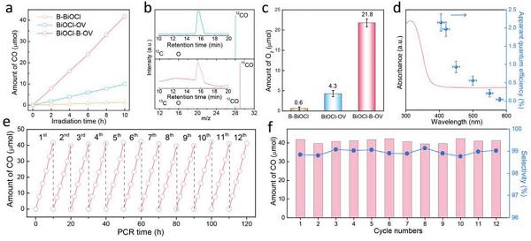 张礼知Adv. Mater.:同时调节体相激子和表面缺陷,实现稳定和高选择性的CO2光还原