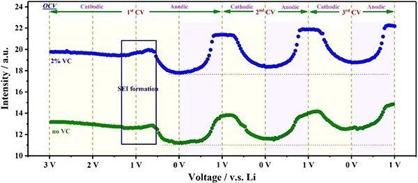 Angew:原位电子顺磁共振研究石墨负极锂沉积与插层行为