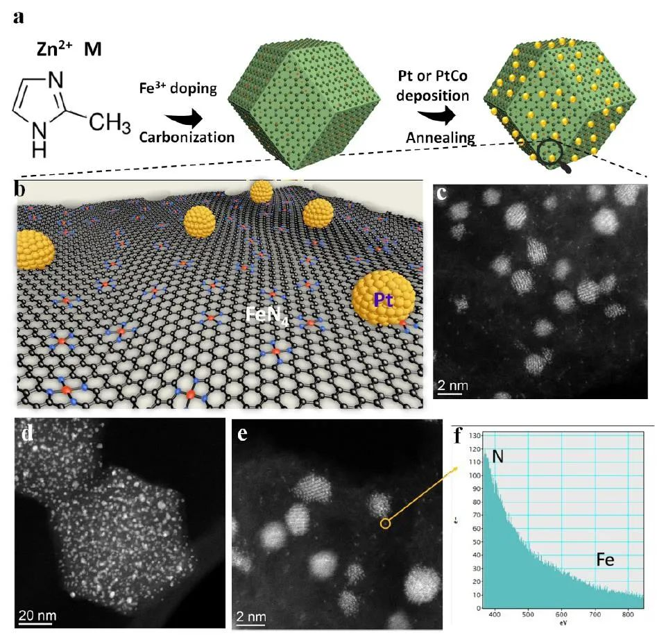 武刚教授等EES:FeN4位点增强Pt基颗粒的ORR活性与稳定性