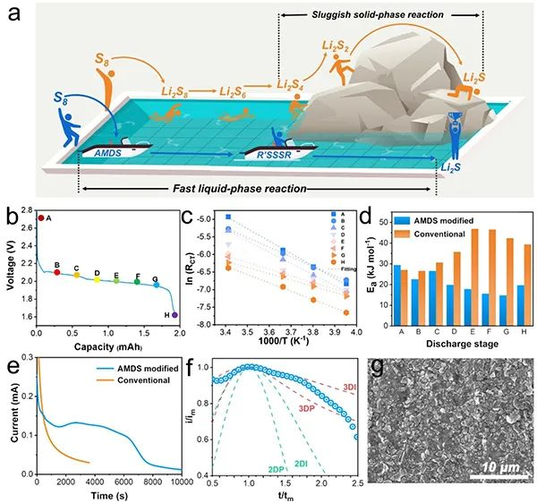 ACS Nano:全液相反应机制实现低温锂硫电池