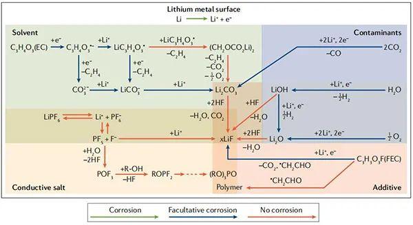Nat. Rev. Mater.综述:金属腐蚀科学和电池电化学间的联系