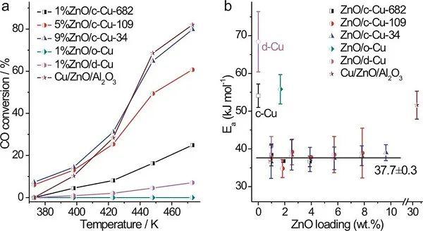 Nat. Commun.:揭秘Cu-ZnO催化剂在水煤气变换和CO加氢反应中的活性位点