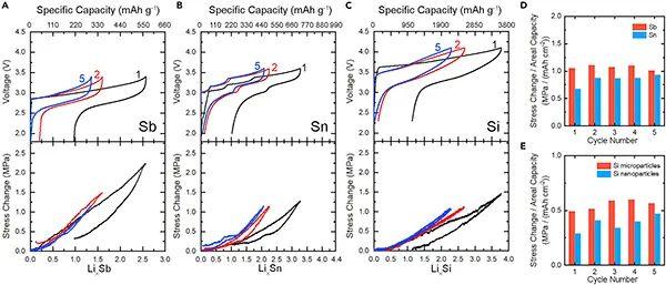 佐治亚理工Joule:固态电池循环过程中应力变化的根源