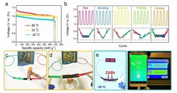 悉尼大学EES:全温区自适应柔性锌-空气电池的界面设计