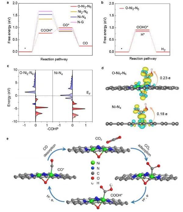 JACS:原子级精确的双核位点高效电催化CO2 还原