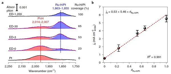 邵敏华Nature Catalysis:Ru如何提高Pt表面的HER/HOR动力学?