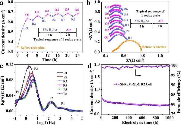 汪国雄&包信和Nature子刊:超强原位表征,揭示合金颗粒在钙钛矿表面大量析出,助力CO2电解