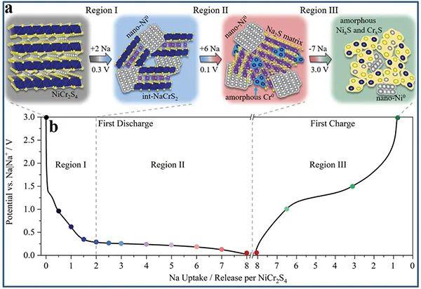 Adv. Mater.:具有优异储钠性能的负极材料NiCr2S4