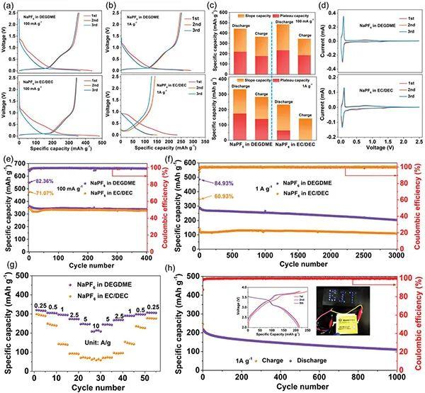 北理工AM:硬碳负极在醚基电解液中的快速储钠动力学机制