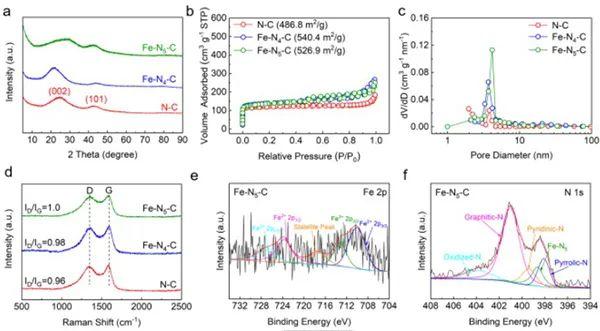 Angew:Fe-N5多功能位点催化硫正极反应过程