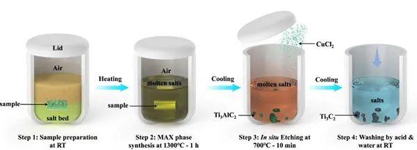 Nat. Commun.:熔盐法合成二维碳化钛及其储锂性能