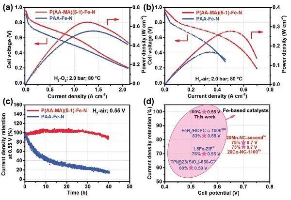 华科李箐Adv. Mater.:刷新记录!用于PEMFC的超稳定Fe-N-C催化剂
