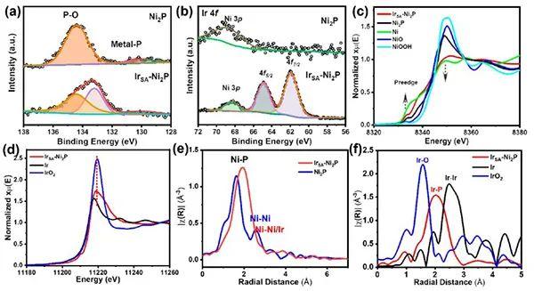 南科大谷猛&宾夕法尼亚大学Joseph S. Francisco JACS:单原子Ir掺杂Ni2P催化剂实现优异OER性能