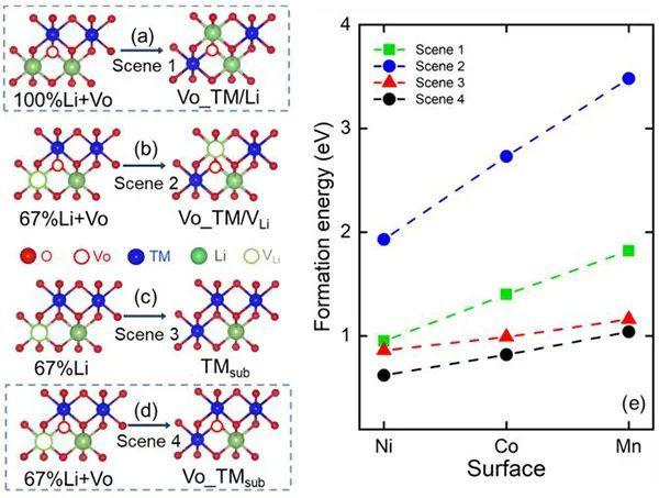 Nano Lett.:NMC正极中的过渡金属迁移机制