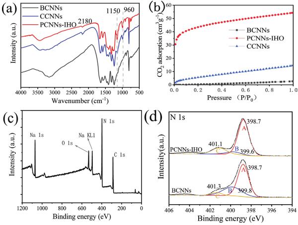 王心晨Adv. Mater.:面内高度有序的氮化碳纳米片用于硫醇气体的光催化矿化