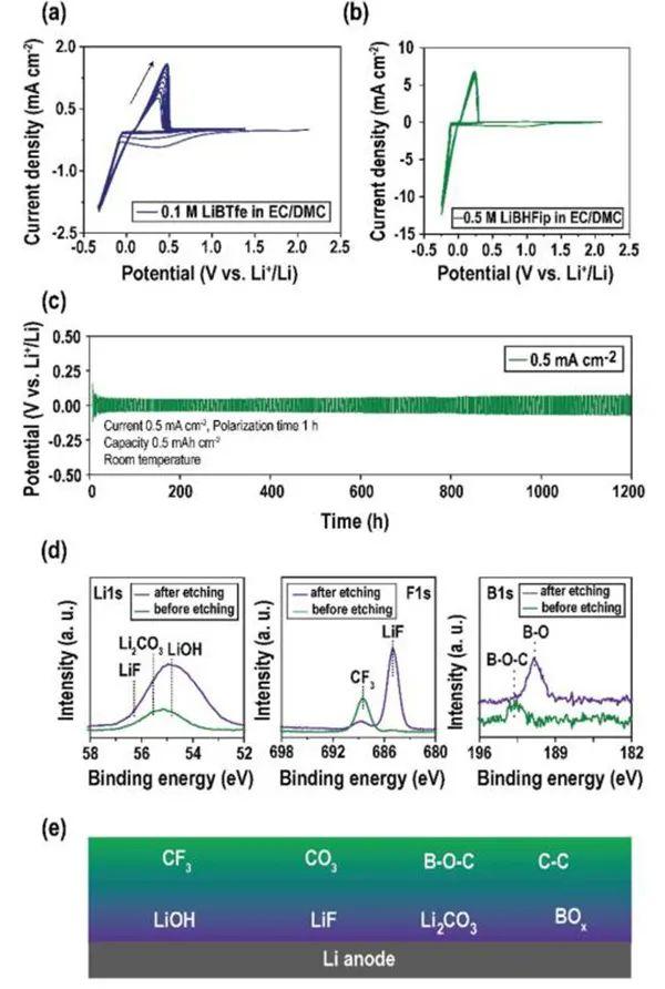 莫纳什大学AEM:锂硼酸酯电解液用于下一代高压锂电池