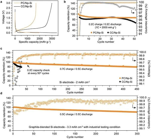 AM:石油沥青浸渍纳米多孔硅合成微米级硅/碳复合负极