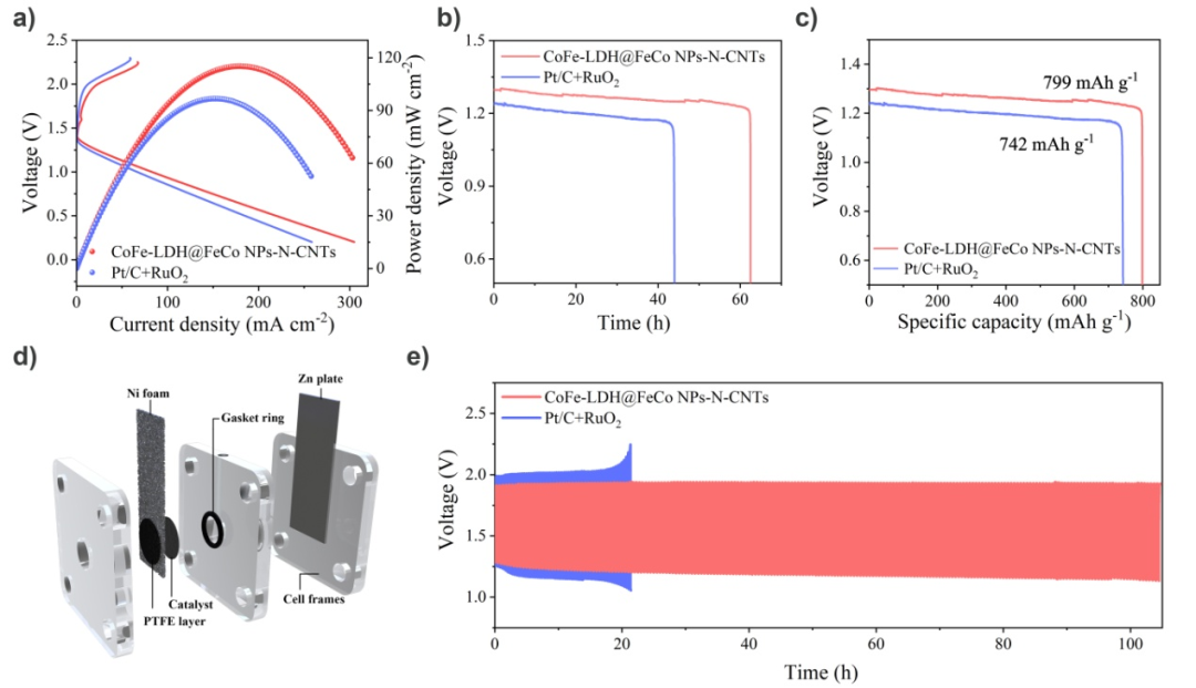 Small:原位催化生成碳管中封装FeCo纳米颗粒,提升可充电锌-空气电池性能
