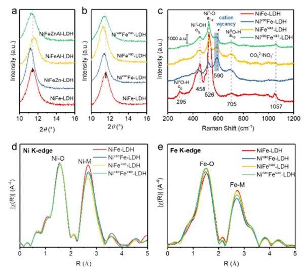 奥克兰大学&中科院理化所Angew: 向层状NiFe-LDH中引入阳离子空位,提高析氧反应的活性和稳定性