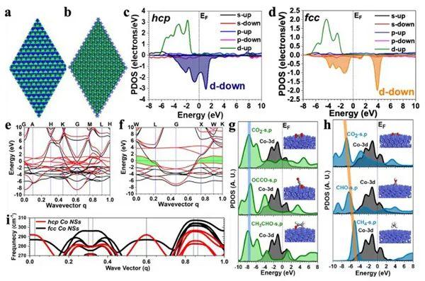 席聘贤/孙守恒/黄勃龙JACS:新型六方钴纳米片用于选择性催化CO2转化为乙醛