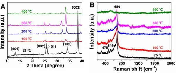 Angew:LaCoSiHx金属间化合物表面C-O键的快速解离