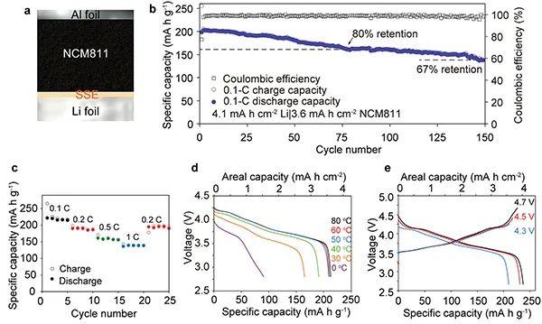 罗加严AM:5µm厚固体聚合物电解质实现高能锂金属电池