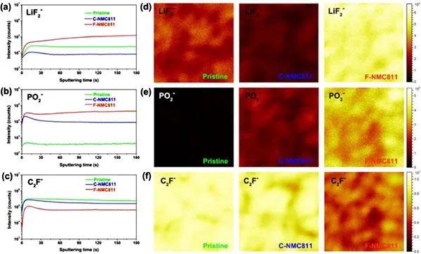 ESM:全氟化电解质内置超保形界面用于实用高能锂电池